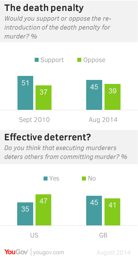 Death Penalty Polls courtesy of Yougov.