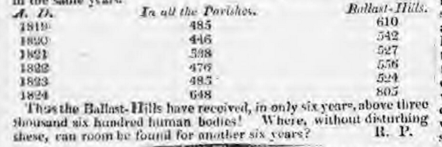 Figures for burials at Ballast Hills 1819-1824. Taken from a letter to the Newcastle Courant, Sunday 12th March 1825 p2. Apologies for the quality, but that is how i the scan appears.